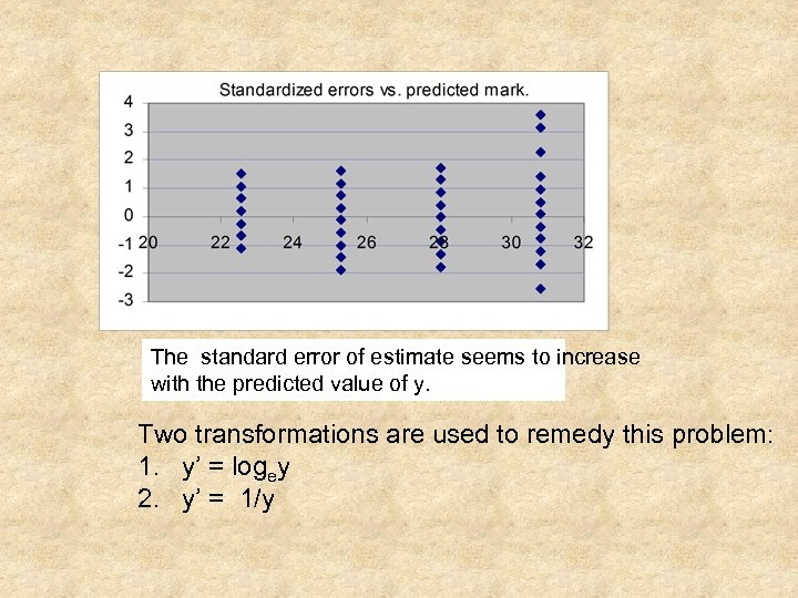 The standard error of estimate seems to increase with the predicted value of y.