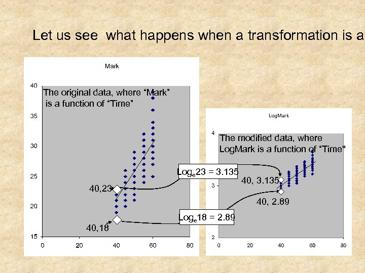 Let us see what happens when a transformation is ap The original data, where