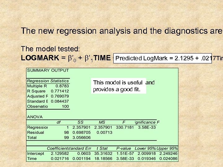 The new regression analysis and the diagnostics are: The model tested: LOGMARK = b'