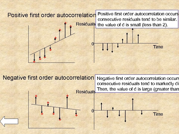 Positive first order autocorrelation occurs + + consecutive residuals tend to be similar. +