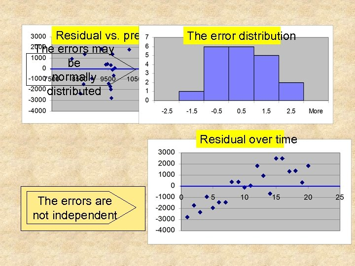 Residual vs. predicted y The error distribution The errors may variance be is constant