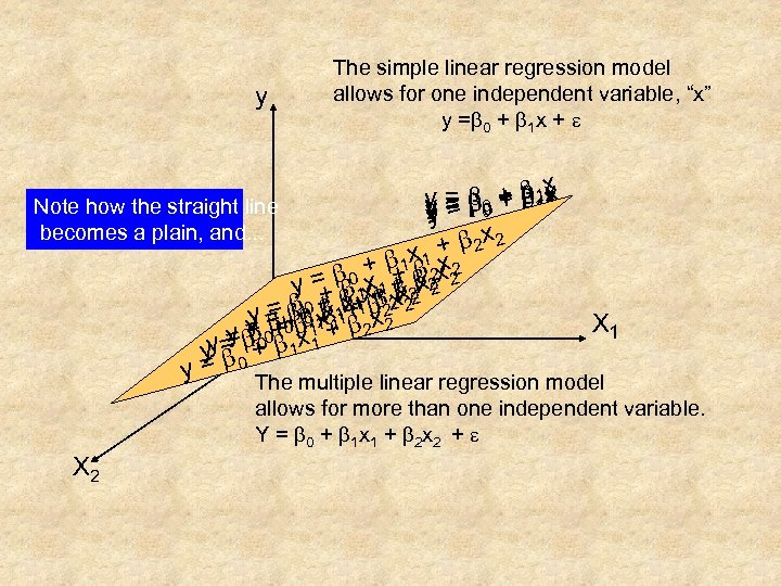 "y The simple linear regression model allows for one independent variable, ""x"" y =b"