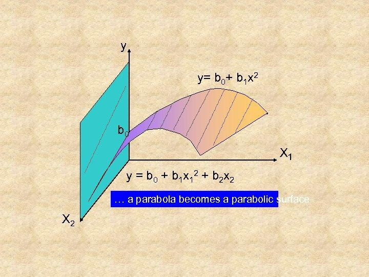 y y= b 0+ b 1 x 2 b 0 X 1 y =