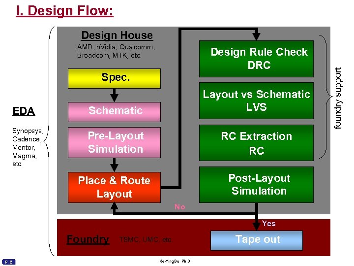 I. Design Flow: AMD, n. Vidia, Qualcomm, Broadcom, MTK, etc. Design Rule Check DRC