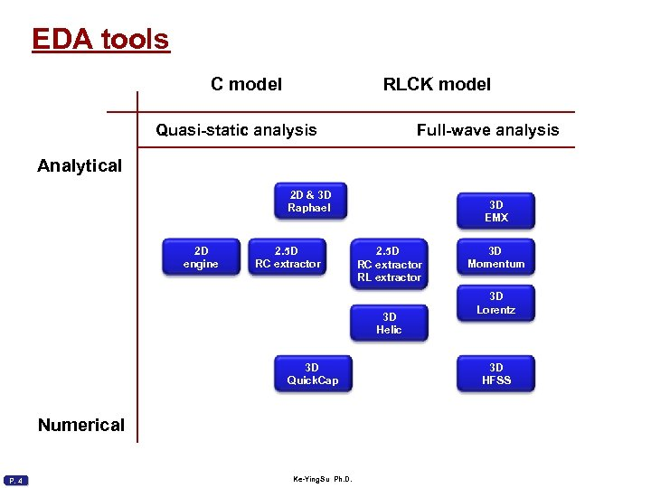 EDA tools C model RLCK model Quasi-static analysis Full-wave analysis Analytical 2 D &