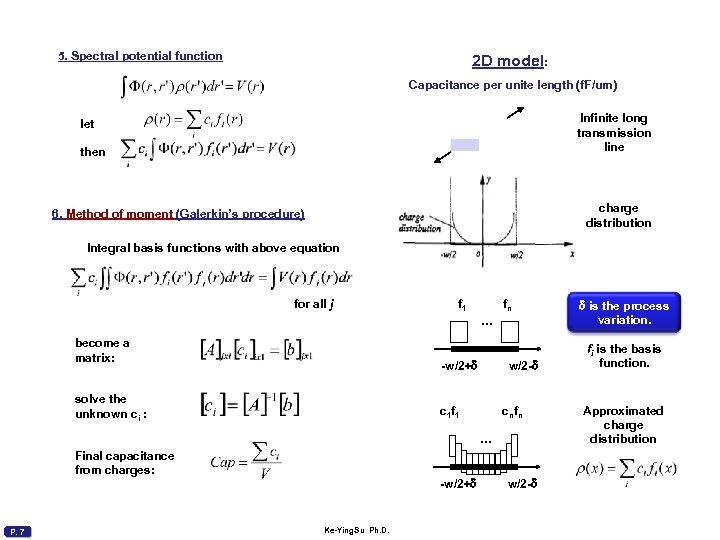 5. Spectral potential function 2 D model: Capacitance per unite length (f. F/um) Infinite