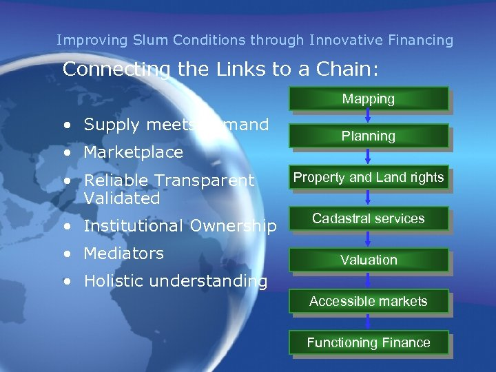 Improving Slum Conditions through Innovative Financing Connecting the Links to a Chain: Mapping •