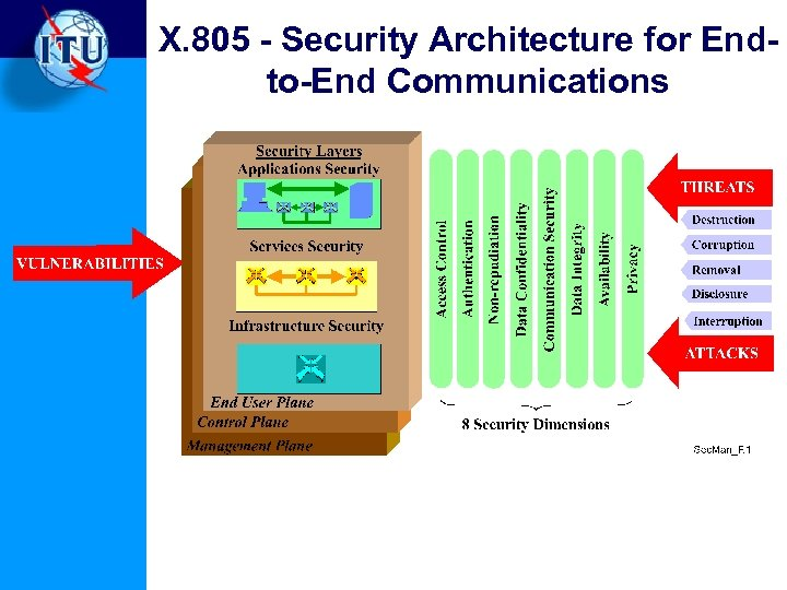 X. 805 - Security Architecture for Endto-End Communications
