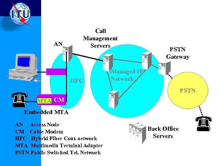 AN Call Management Servers HFC PSTN Gateway Managed IP Network PSTN MTA CM Embedded