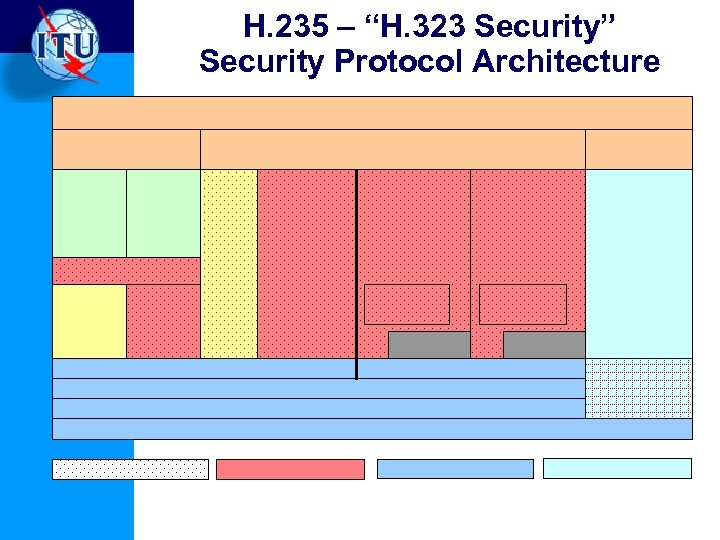 """H. 235 – """"H. 323 Security"""" Security Protocol Architecture"""