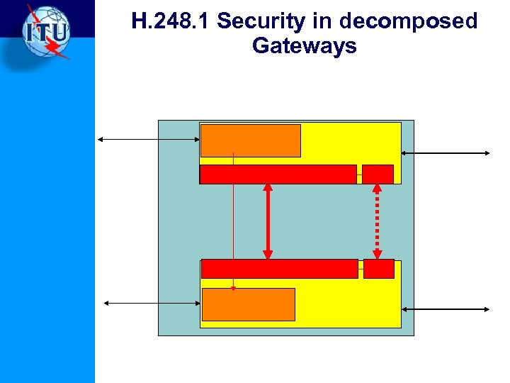 H. 248. 1 Security in decomposed Gateways