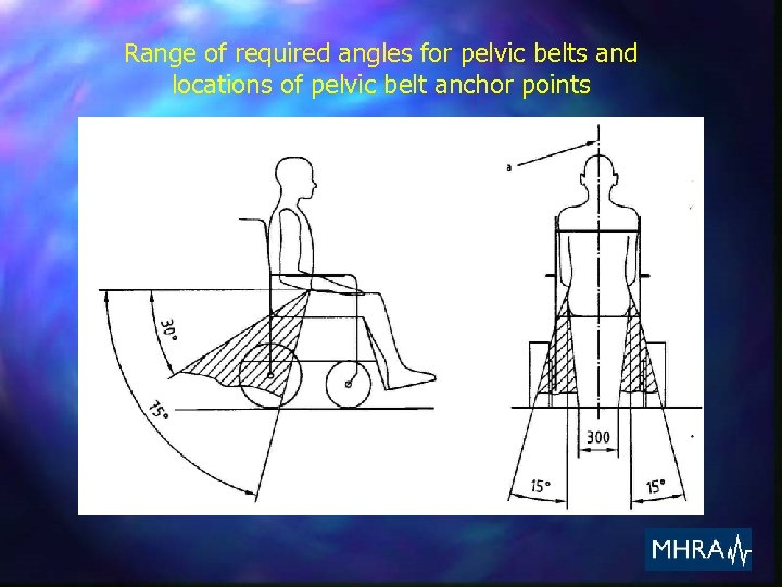 Range of required angles for pelvic belts and locations of pelvic belt anchor points
