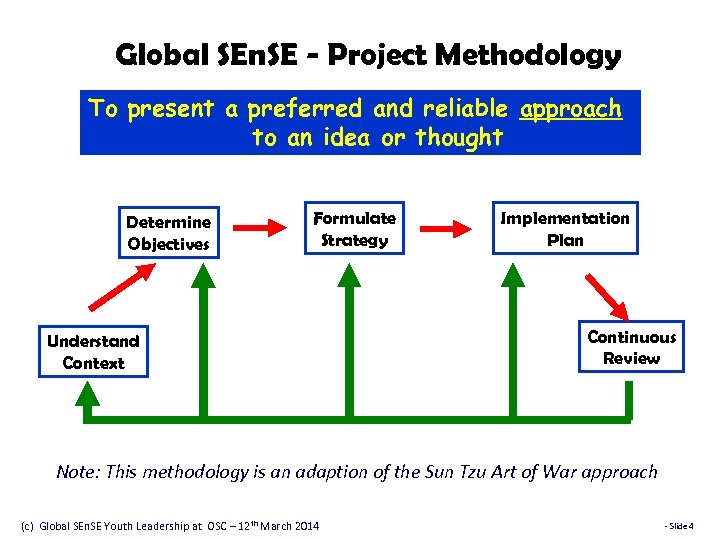 Global SEn. SE - Project Methodology To present a preferred and reliable approach to