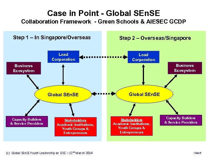 Case in Point - Global SEn. SE Collaboration Framework - Green Schools & AIESEC