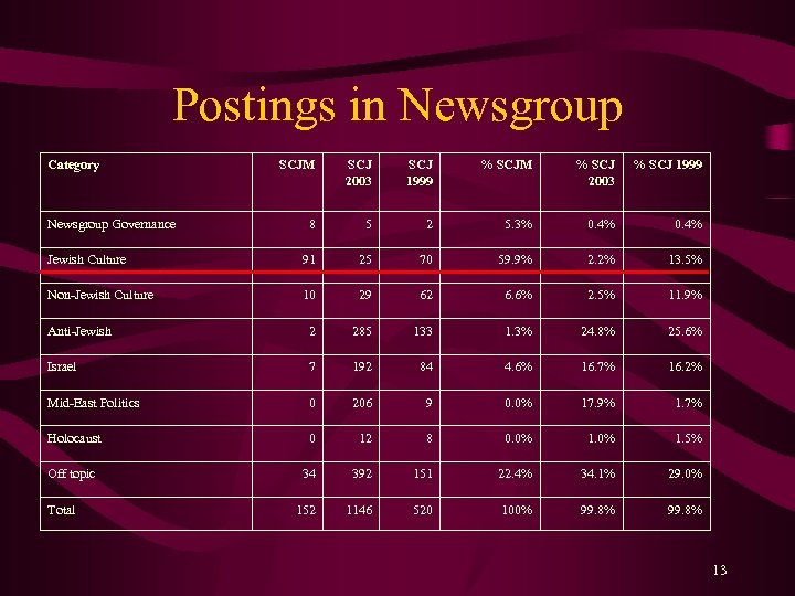 Postings in Newsgroup Category SCJM SCJ 2003 SCJ 1999 % SCJM % SCJ 2003