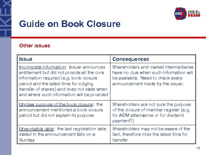 Guide on Book Closure Other issues Issue Consequences Incomplete information: Issuer announces entitlement but