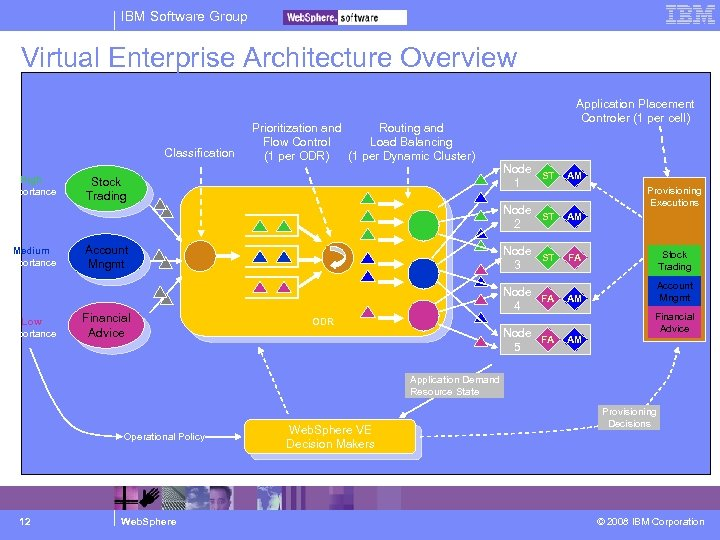 IBM Software Group Virtual Enterprise Architecture Overview Classification Prioritization and Routing and Flow Control