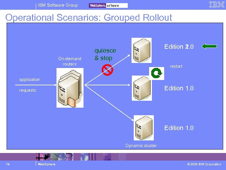IBM Software Group Operational Scenarios: Grouped Rollout On-demand routers Edition 1. 0 2. 0