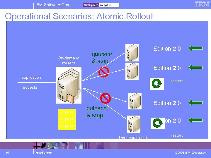 IBM Software Group Operational Scenarios: Atomic Rollout On-demand routers Edition 1. 0 2. 0
