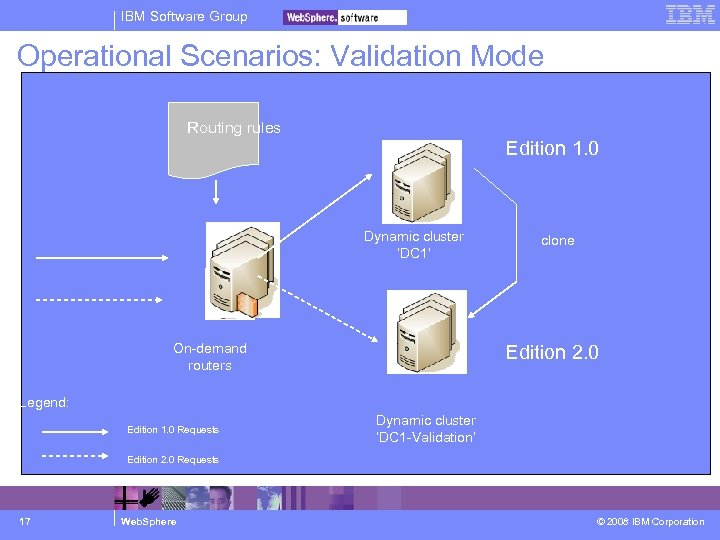 IBM Software Group Operational Scenarios: Validation Mode Routing rules Edition 1. 0 Dynamic cluster