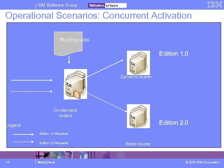 IBM Software Group Operational Scenarios: Concurrent Activation Routing rules Edition 1. 0 Dynamic cluster