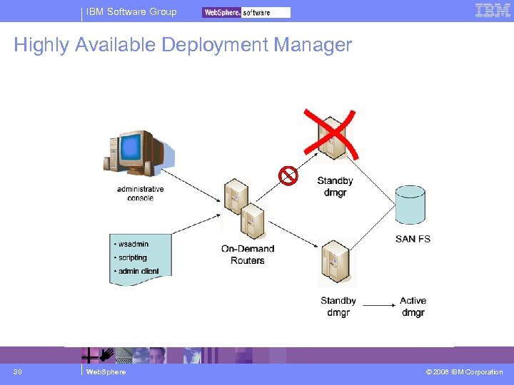 IBM Software Group Highly Available Deployment Manager Take-over after primary failure… 30 Web. Sphere