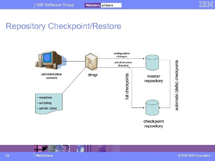 IBM Software Group Repository Checkpoint/Restore 32 Web. Sphere © 2008 IBM Corporation