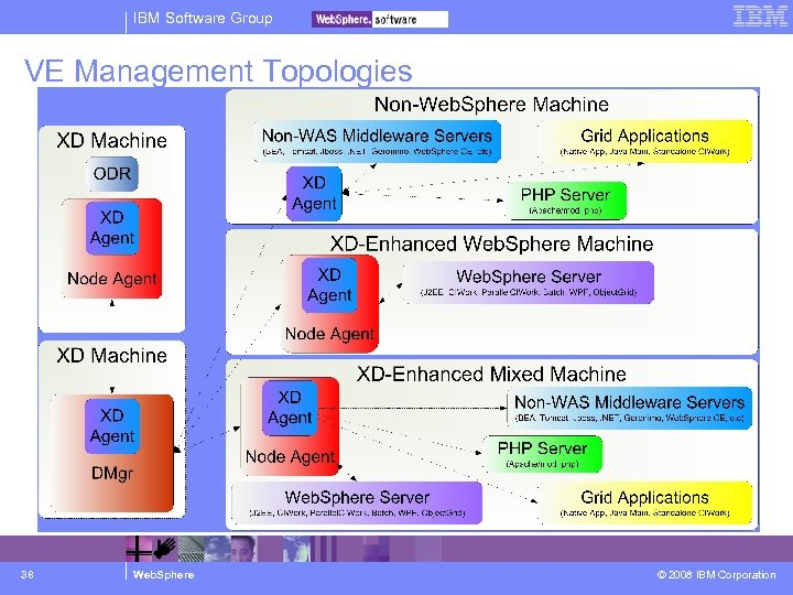 IBM Software Group VE Management Topologies 38 Web. Sphere © 2008 IBM Corporation