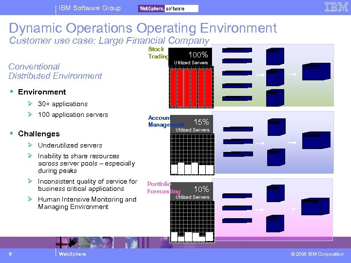 IBM Software Group Dynamic Operations Operating Environment Customer use case: Large Financial Company Challenges