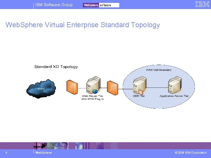 IBM Software Group Web. Sphere Virtual Enterprise Standard Topology 8 Web. Sphere © 2008