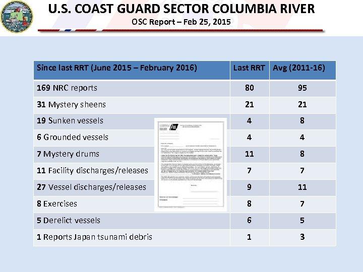 U. S. COAST GUARD SECTOR COLUMBIA RIVER OSC Report – Feb 25, 2015 Since