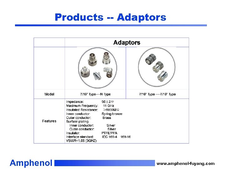 Products -- Adaptors Amphenol www. amphenol-fuyang. com