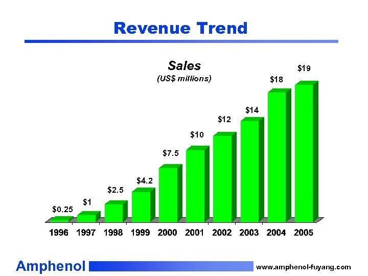 Revenue Trend Sales $19 (US$ millions) $18 $14 $12 $10 $7. 5 $4. 2