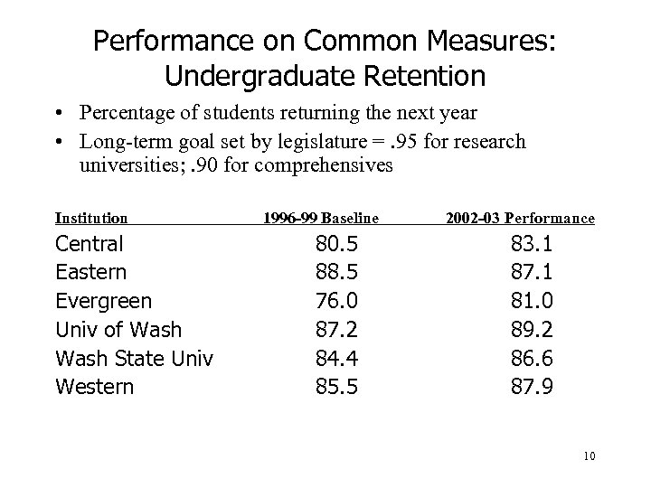 Performance on Common Measures: Undergraduate Retention • Percentage of students returning the next year