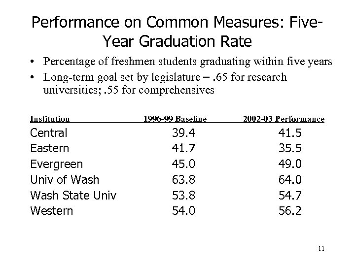 Performance on Common Measures: Five. Year Graduation Rate • Percentage of freshmen students graduating