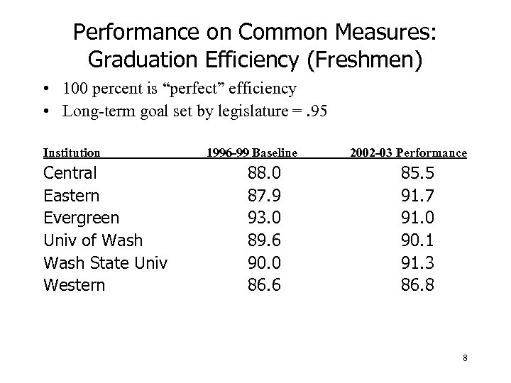 "Performance on Common Measures: Graduation Efficiency (Freshmen) • 100 percent is ""perfect"" efficiency •"