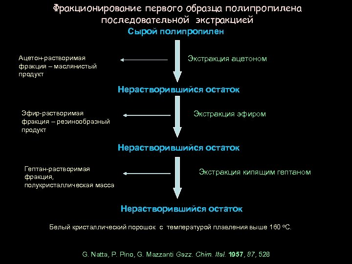 Фракционирование первого образца полипропилена последовательной экстракцией Сырой полипропилен Ацетон-растворимая фракция – маслянистый продукт Экстракция