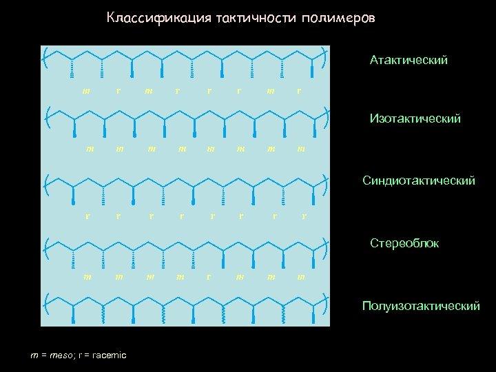 Классификация тактичности полимеров Атактический Изотактический Синдиотактический Стереоблок Полуизотактический m = meso; r = racemic