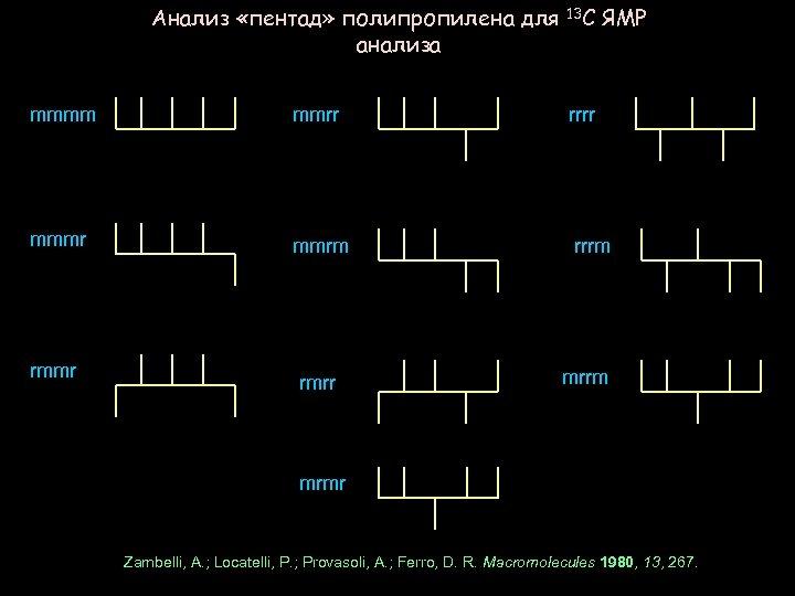 Анализ «пентад» полипропилена для 13 С ЯМР анализа mmmm mmrr mmmr mmrm rmmr rmrr