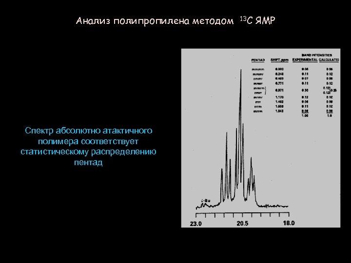 Анализ полипропилена методом Спектр абсолютно атактичного полимера соответствует статистическому распределению пентад 13 C ЯМР