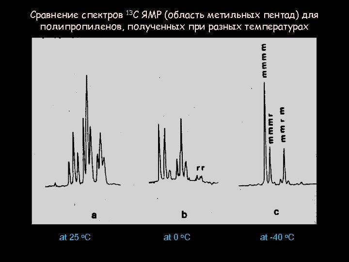 Сравнение спектров 13 C ЯМР (область метильных пентад) для полипропиленов, полученных при разных температурах