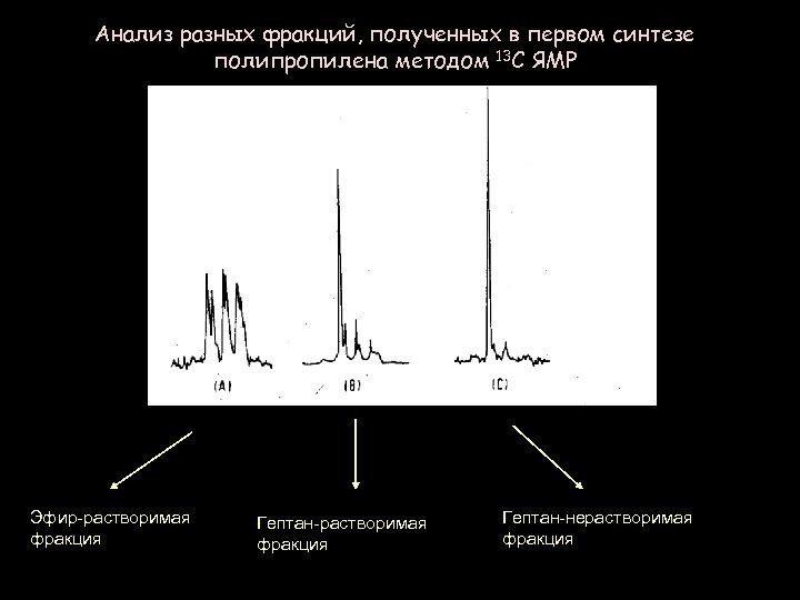 Анализ разных фракций, полученных в первом синтезе полипропилена методом 13 C ЯМР Эфир-растворимая фракция