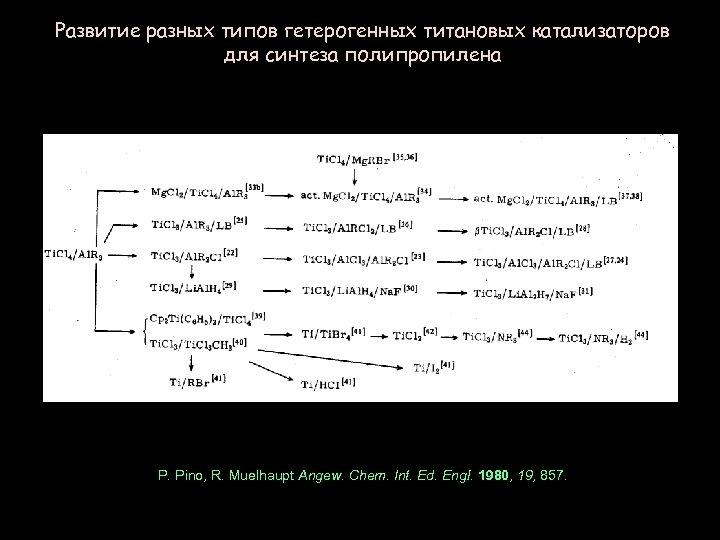 Развитие разных типов гетерогенных титановых катализаторов для синтеза полипропилена P. Pino, R. Muelhaupt Angew.