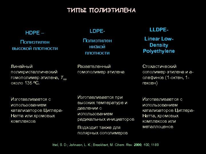 ТИПЫ ПОЛИЭТИЛЕНА HDPE – LDPE- LLDPE- Полиэтилен высокой плотности Полиэтилен низкой плотности Linear Low.
