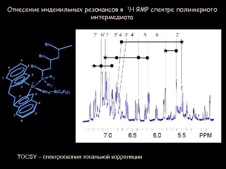 Отнесение инденильных резонансов в 1 H ЯМР спектре полимерного интермедиата Bu Bu 5 4