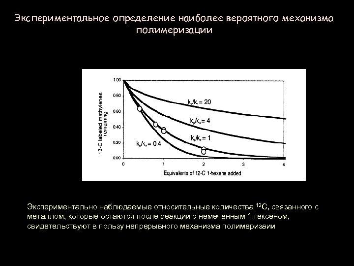Экспериментальное определение наиболее вероятного механизма полимеризации Экспериментально наблюдаемые относительные количества 13 C, связанного с