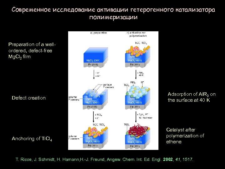 Современное исследование активации гетерогенного катализатора полимеризации Preparation of a wellordered, defect-free Mg. Cl 2