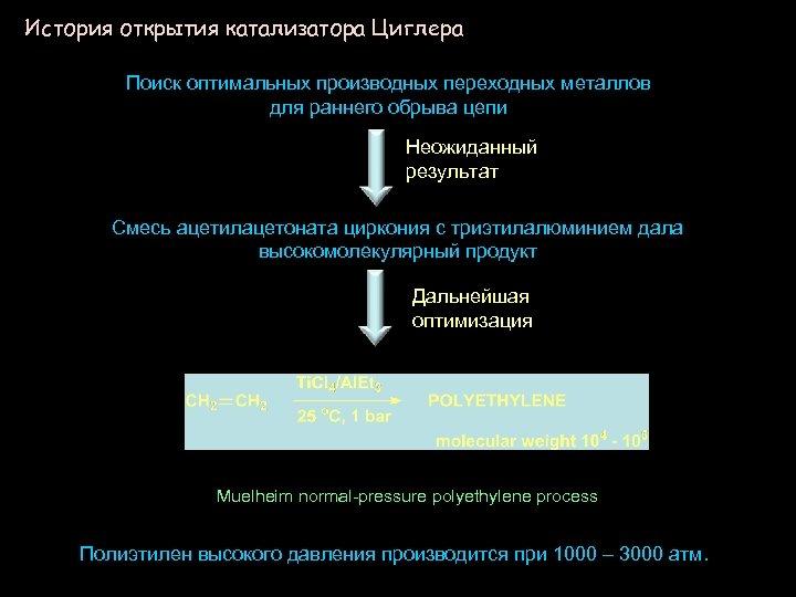 История открытия катализатора Циглера Поиск оптимальных производных переходных металлов для раннего обрыва цепи Неожиданный
