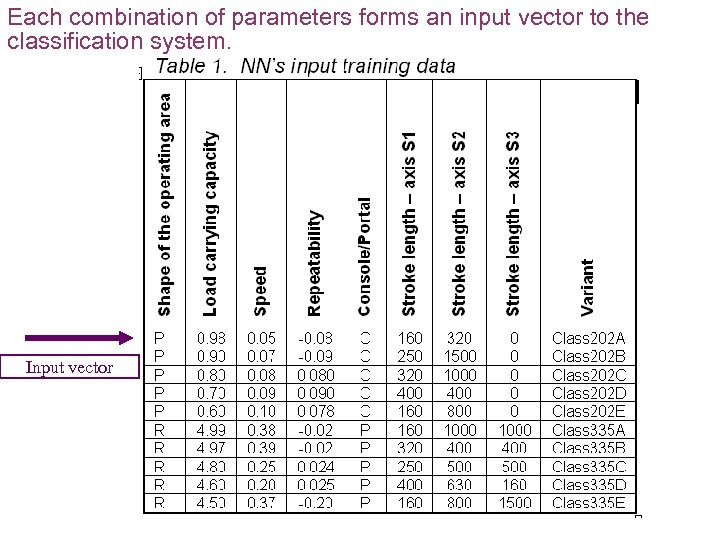 Each combination of parameters forms an input vector to the classification system. Input vector