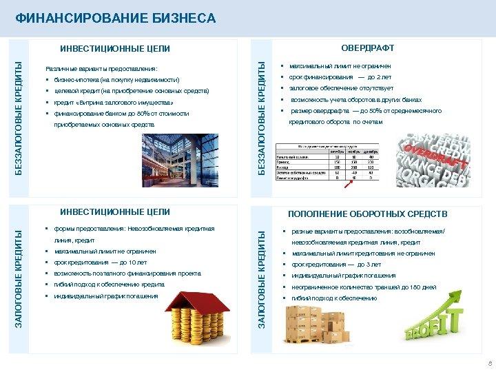 ФИНАНСИРОВАНИЕ БИЗНЕСА ОВЕРДРАФТ Различные варианты предоставления: § бизнес-ипотека (на покупку недвижимости) § целевой кредит